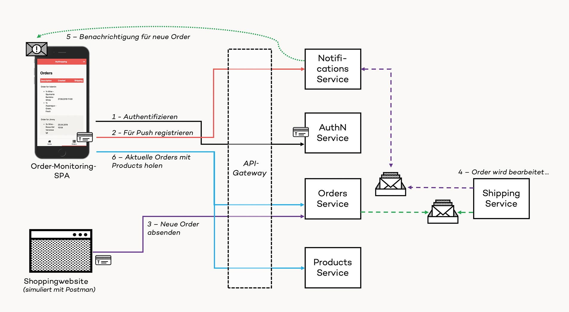 Fig. 1: Serverless microservices example architecture (order monitoring)